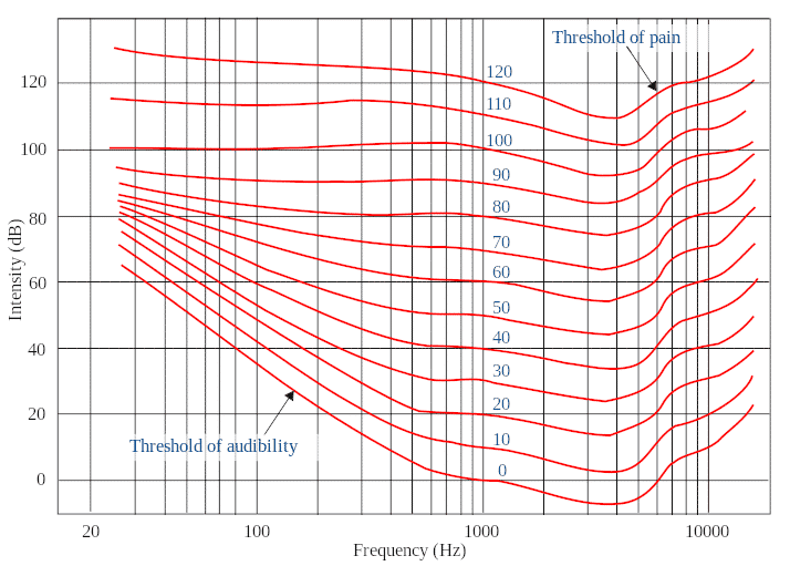 Courbe de Munson & Fletcher représentant l'équilibre auditif par fréquence