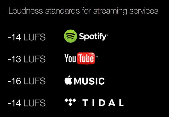 Les normes de volume des différentes plateformes de streaming