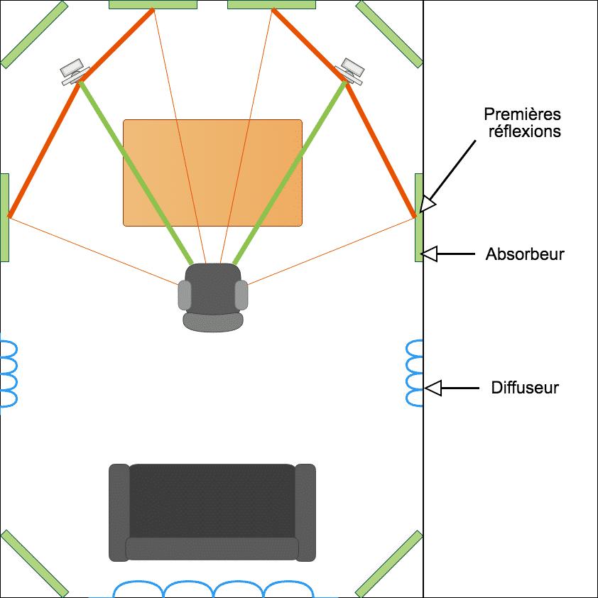 Diagramme avec le placement idéal des premiers traitements acoustiques dans un home studio.