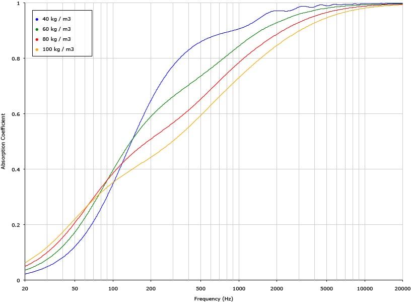 Graphique montrant le coefficient d'absorption en fonction de la densité de la laine minérale utilisée